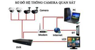 he-thong-camera-quan-sat