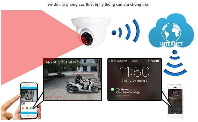 Sơ đồ hệ thống camera an ninh chống trộm