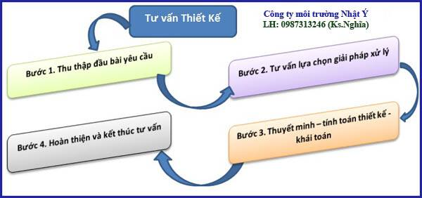 cong-ty-xu-ly-nuoc-thai