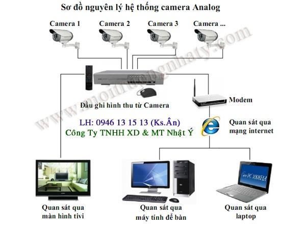 Lắp đặt hệ thống camera cần những thiết bị gì