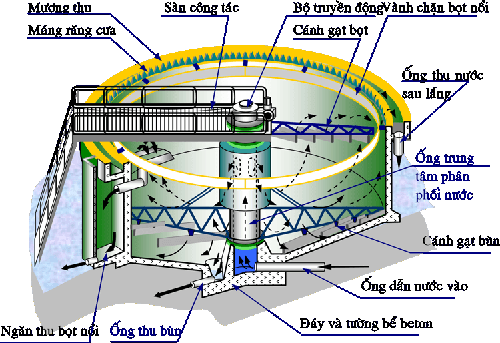 Bể lắng hệ thống xử lý nước thải sinh hoạt