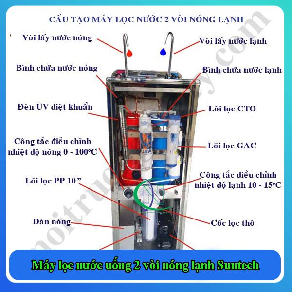 cấu tạo Máy lọc nước uống 2 vòi nóng lạnh Suntech